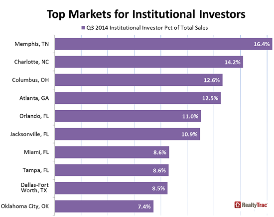 US-home-sales-top-markets-institutional-investors-Q3-2104