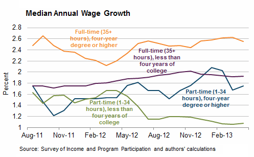US-median-wage-growth-part-v-full-time-workers-by-education