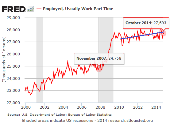 US-part-time-Employment_2000-2014-10