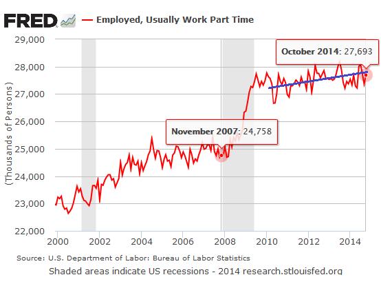 US-part-time-Employment_2000-2014-10