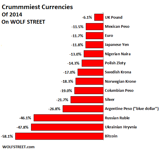 Global-Crummiest-Currencies-2014
