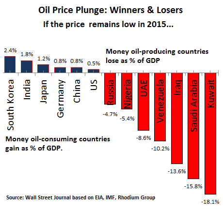 Global-oil-price-winners-losers__2015