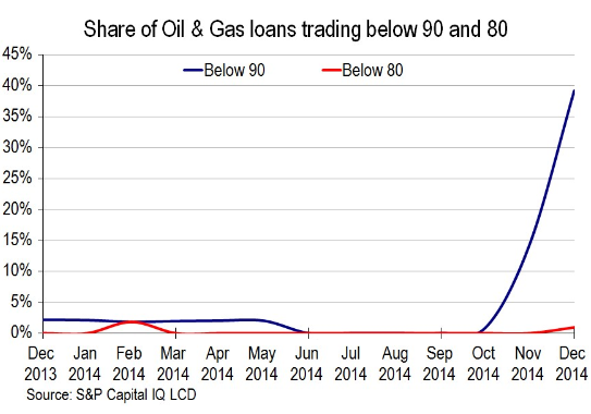 US-Leveraged-Loans-Oil_Gas-cents-on-dollar-Dec-2013_Nov-2014