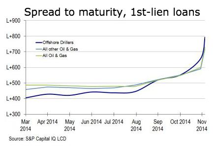 US-Leveraged-loan-spreads-oil+gas