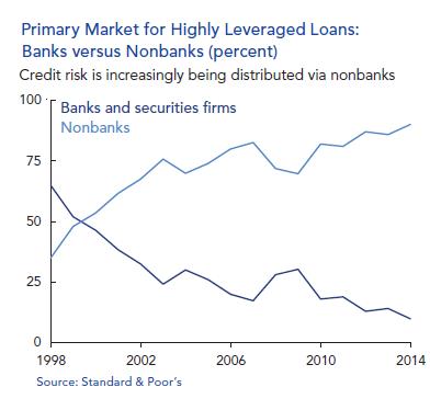 US-OFR-leveraged-loans-banks-v-nonbanks