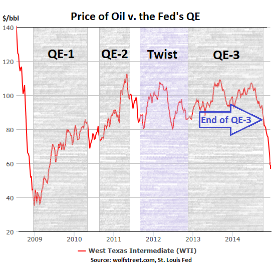 US-Oil-Price-v-Fed-QE