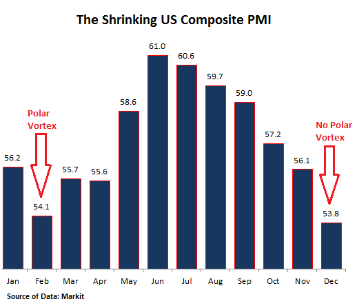 US-PMI-composite-2014-12