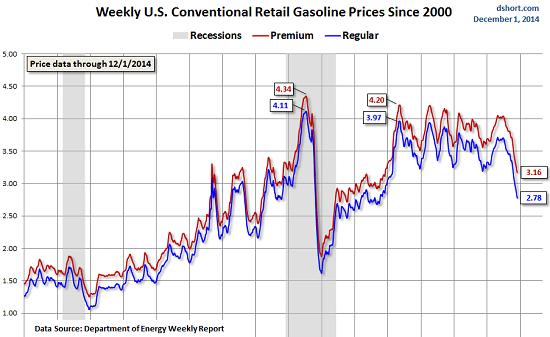 US-gasoline-prices-2014-12-01