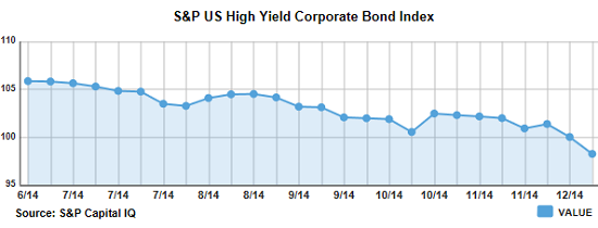 US-high-yield-bond-index-value-2014-12-19