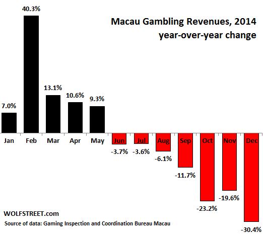 China-Macau-yoy-change-gaming-revenues-2014-dec