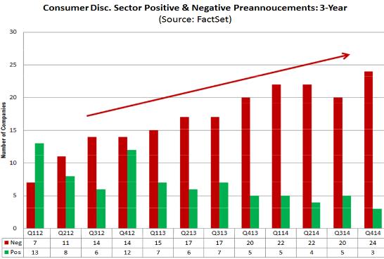 US-Corp-consumer-discretionary-preannouncements-Q1-2012_Q4-2014