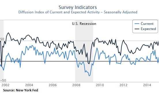 US-Empire-State-Manufacturing-Index_2001_2014-Dec