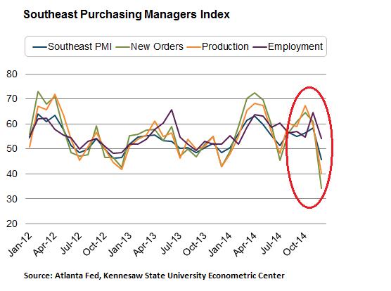 US-Southeast-PMI-2012-2014-Dec