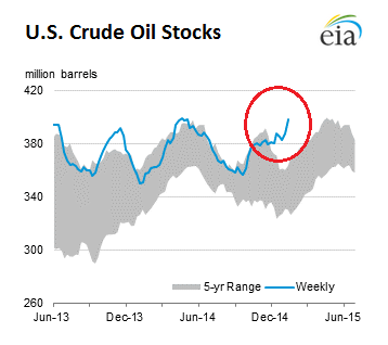 US-crude-oil-stocks_2015-01-22