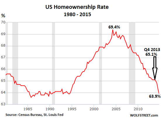 US-homeownership-rate-1980-2014-Q4