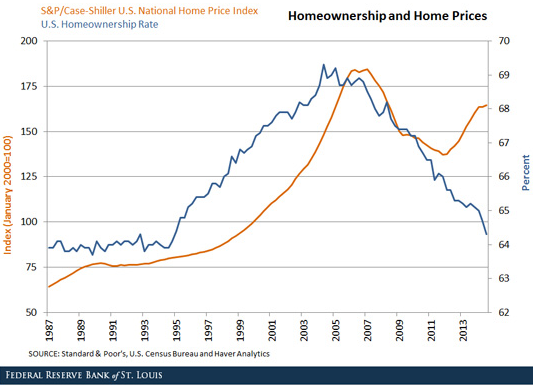 US-homeownership-v-home-price_StLouisFed