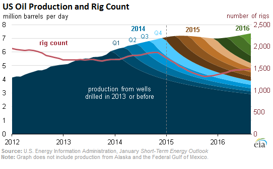 US-oil-production+rig-count-2012-2016_as-of-jan-2015