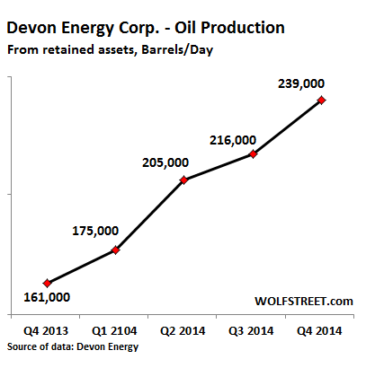 US-Devon-oil-production-growth