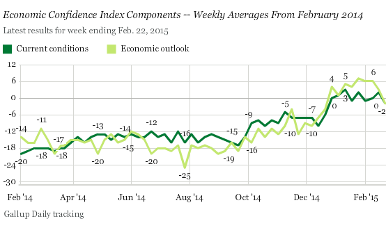 US-Economic-Confidence-Gallup-2015-02-24