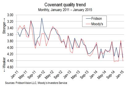 US-High-yield-covenant-quality-trend-2015-01