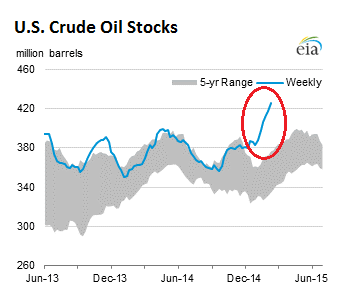 US-crude-oil-stocks-2015-02-19