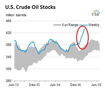 US-crude-oil-stocks-2015-02-25