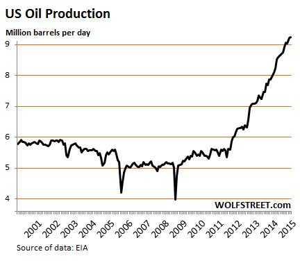 US-oil-production-2000_2015-1
