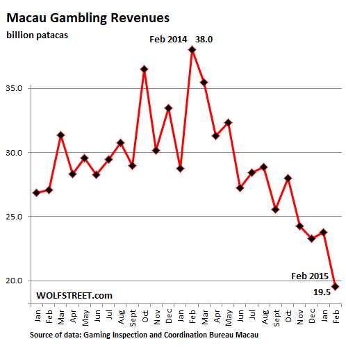Nevada gambling revenue 2015 gambling addiction effects