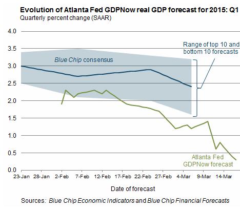 US-GDPNow-2015-Mar17