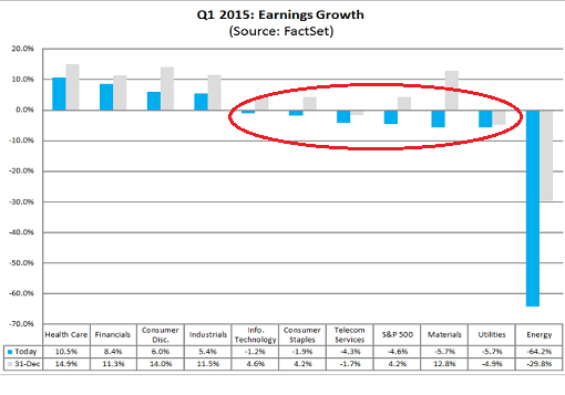 US-S+P500-2015-Q1-est-earnings-growth-27march