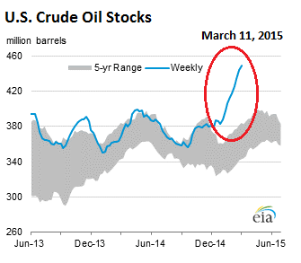 US-crude-oil-stocks-2015-03-11