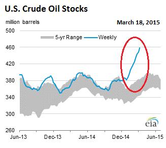 US-crude-oil-stocks-2015-03-18