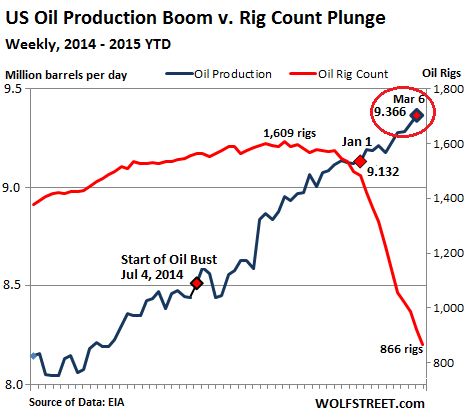 US-oil-production-rig-count-2014-2015+Mar13