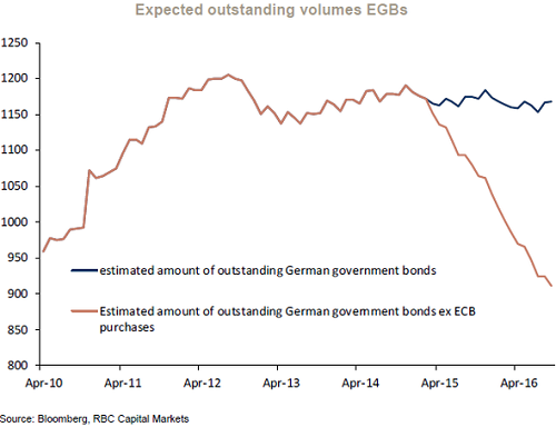 2015-04-17-otterwood-Expected-outstanding-German-Gov-Bonds