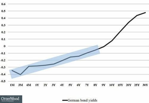 2015-04-17-otterwood-yield-curve-German-Gov-Bonds
