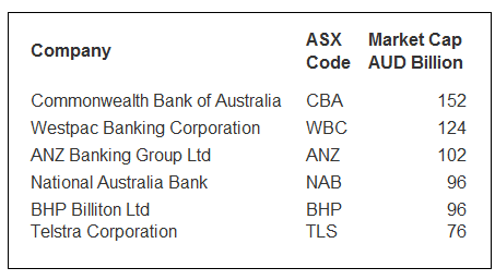 Australia-6-largest-stocks