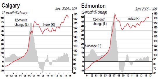 Canada-house-price-index-2015-04-Calgary-Edmonton