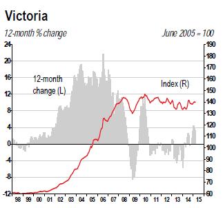 Canada-house-price-index-2015-04-Victoria