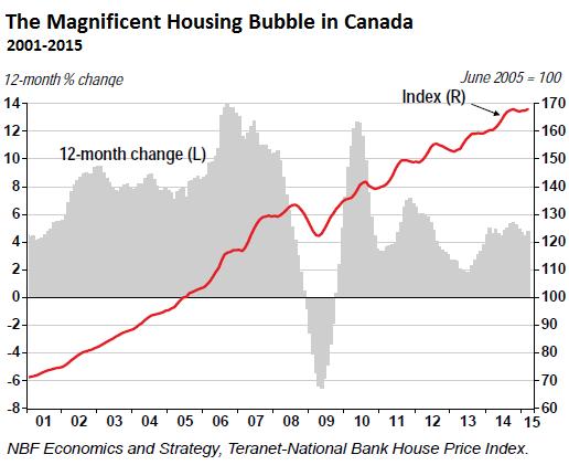 Canada-house-price-index-2015-04