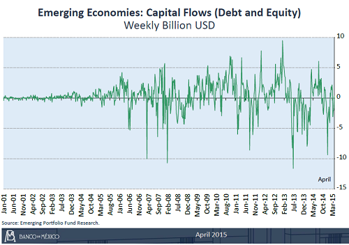 Mexico-2-emerging-economies-capital-flows