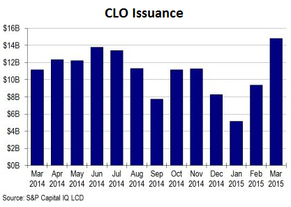 US-CLO-issuance-2014_2015-03