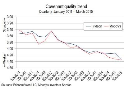 US-Debt-covenant-quality-Fridson-Q1-2015