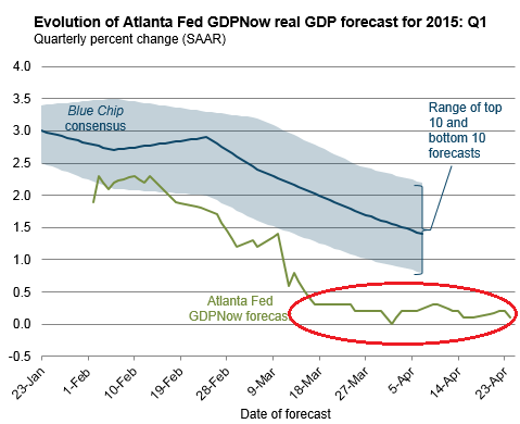 US-GDP-Now-Atlanta-Fed-Q1-2015-04-29