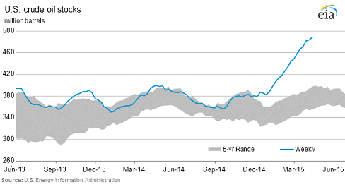 US-crude-oil-stocks-2015-04-22