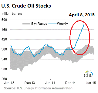US-crude-oil-stocks_2015-04-08