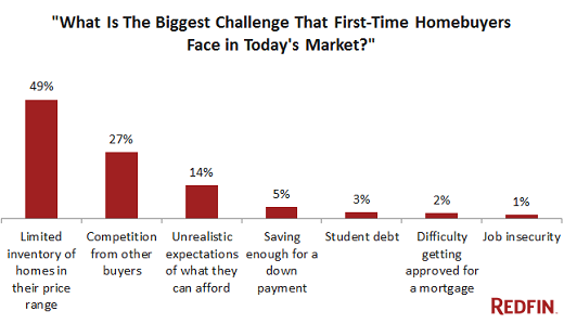US-first-time-buyers-biggest-challenge
