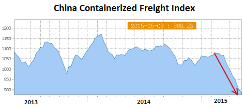 China-Containerized-Freight-Index=2015-05-08