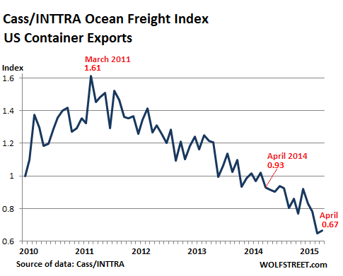 US-Freight-Index-exports-2010_2015-04