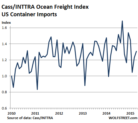 US-Freight-Index-imports-2010_2015-04