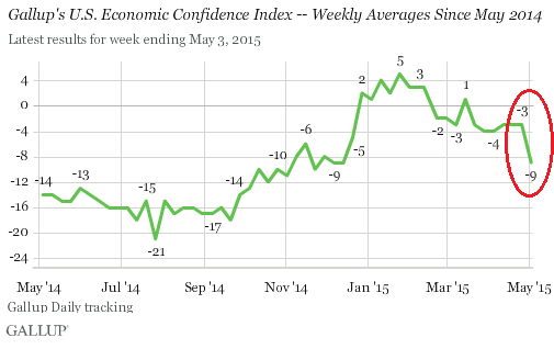 US-Gallup-Economic-confidence-2015-05-05